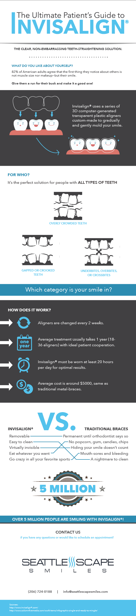 The Ultimate Patient's Guide to Invisalign Treatment Infographic